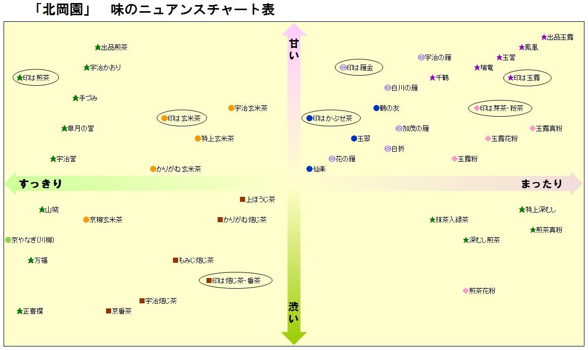 「北岡園」味のニュアンスチャート表